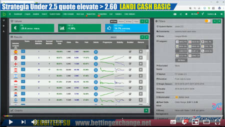 Strategia under 2.5 quote superiori a 2.6 per il Landi Cash Basic
