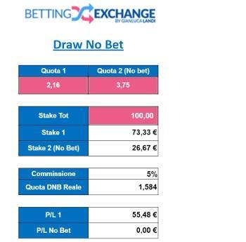 Che vuol dire 1 draw no bet betting sports live betting online