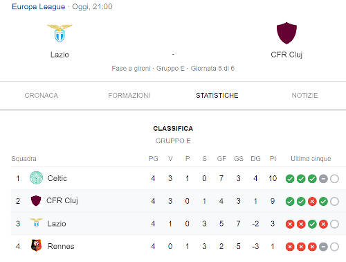 pronostico Lazio Cluj girone E di Europa League