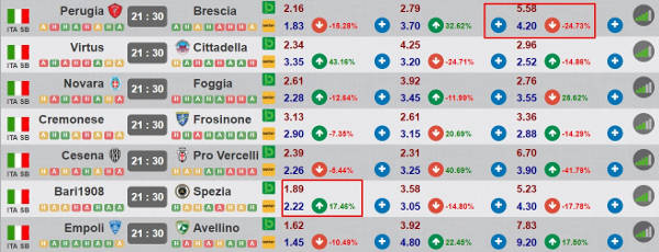 quote reali strategie betting exchange