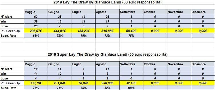 risultati alert e super alert lay the draw by gianluca landi