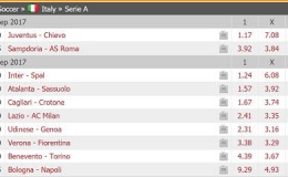 Come quotano scommessa sportiva bookmaker
